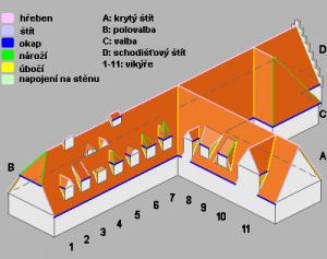 schéma částí střechy