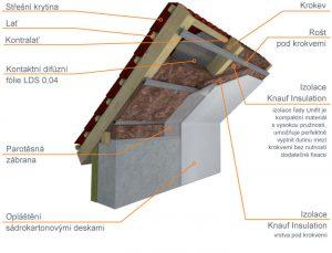 zateplení střecha